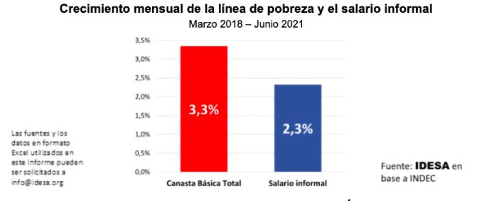 El salario real de los pobres cayó 33% desde el 2018