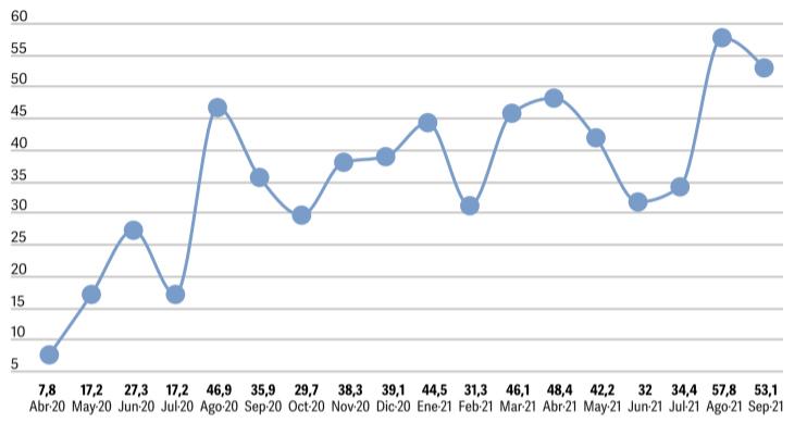 Demanda laboral en la Ciudad: septiembre con incremento interanual del 47,8%