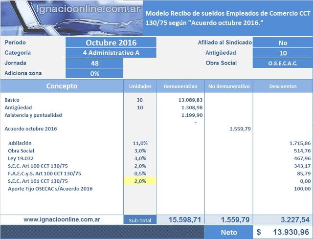 Empleados de Comercio: liquidación octubre 2016 con 12%