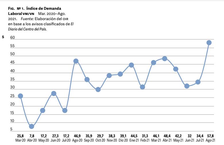 La demanda laboral creció un 68% en agosto según la UNVM